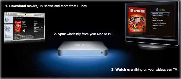 How Apple TV works for you.