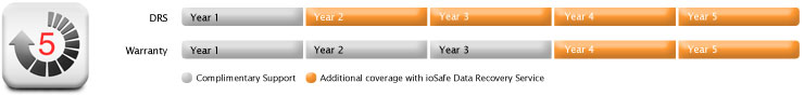 Extend your coverage to five years of warranty service and data recovery support