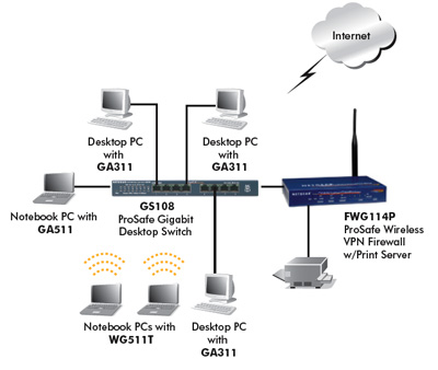 Gigabit Ethernet Port on Gs108na Prosafe 8 Port Gigabit Ethernet Desktop Switch  Electronics