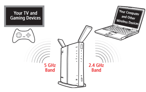 Interference Free Dual Band Wireless