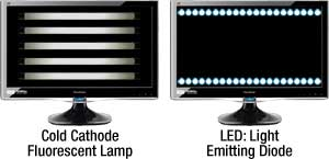 what is a led monitor. Black Bedroom Furniture Sets. Home Design Ideas