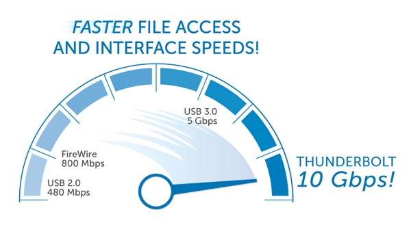 Faster File Access and Transfer Speeds!