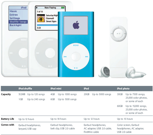 Amazon.com: Apple iPod 20 GB White M9282LL/A (4th Generation) OLD MODEL: