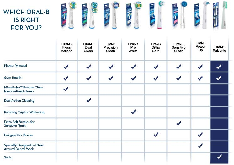 Which Oral-B is right for you? Oral-B Floass Action®, Oral-B Dual Clean, Oral-B Precision Clean, Oral-B Pro White, Oral-B Ortho Care, Oral-B Sensitive Clean, Oral-B Power Tip, OralB Pulsonic Plaque Removal - Gum Health - MicroPulse™ Bristles Clean Hard-To-Reach Areas - Dual Action Cleaning - Polishing Cup for Whitening - Extra Soft Bristles for Sensitive Teeth - Designed for Braces - Specially Designated to Clean Arouned Dental Work - Sonic
