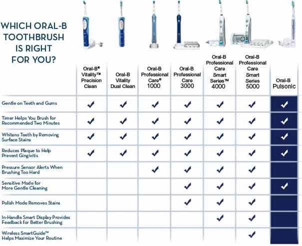 Which Oral-B Toothbrush is right for you? - Oral-B Vitality Precision Clean - Oral-B Vitaliy Dual Clean - Oral-B Professional Care 1000 - Oral-B Professional Care 3000 - Oral-B professioanl Care Smart Series 4000 - Oral-B Professional Care Smart Series 5000 - Oral-B Pulsonic | Gentle on Teeth and Gums - Timer Helps You Brush for Recommended Two Mnutes - Whites teeth by Removing Surface Stains - Reduces Plaque to Help Reduce Gingivitis - Pressure SensorAlerts When Brushing Too Hard -Sensitive Mode for More Gentle Cleaning - Polish Mode Removes Stains - In-Handle Smart Display Provides Feedback for Better Brushing - Wireless SmartGuide Helps maximize your routine