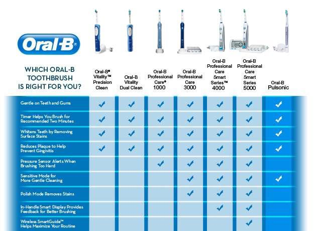 Oral-B&amp;reg;