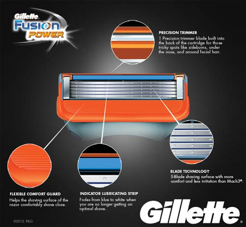 Gillette Fusion Power Cartridges - Precision Trimmer / Flexible Comfort Guard / Indicator Lubricating Strip / Blade Technology