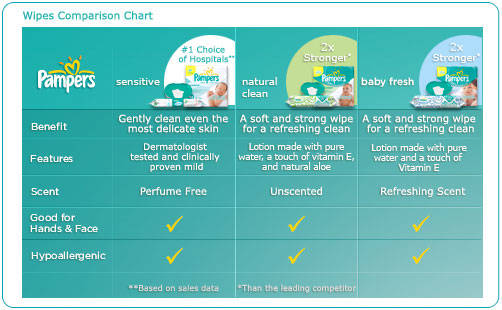 Pampers Wipes Comparison Chart