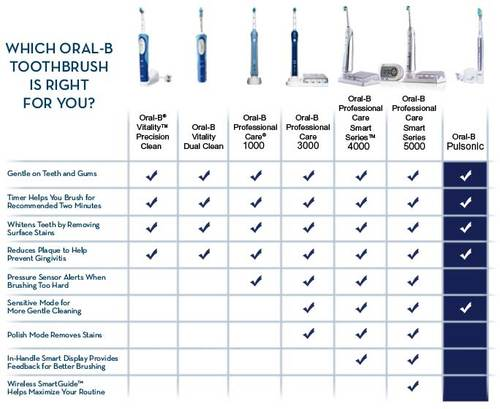Oral-B Rechargeable Toothbrush Comparison Chart