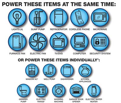 Power these items