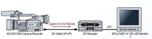 Backup your recordings via FireWire to DV recorder.