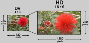 Comparison of DV and HD resolutions.