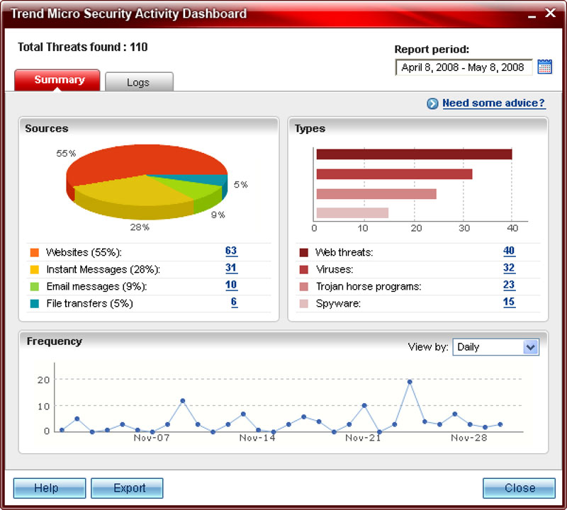 Security Activity Dashboard gives you a comprehensive and customizable
