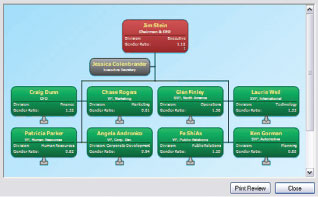 Organizational charts are the best way to visualize and understand your workforce.