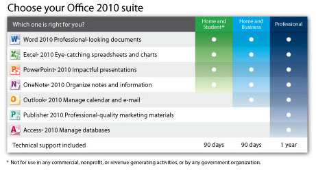 Choose your Microsoft Office 2010 suite