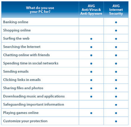 AVG Comparison: Antivirus & Antispyware vs. Internet Security