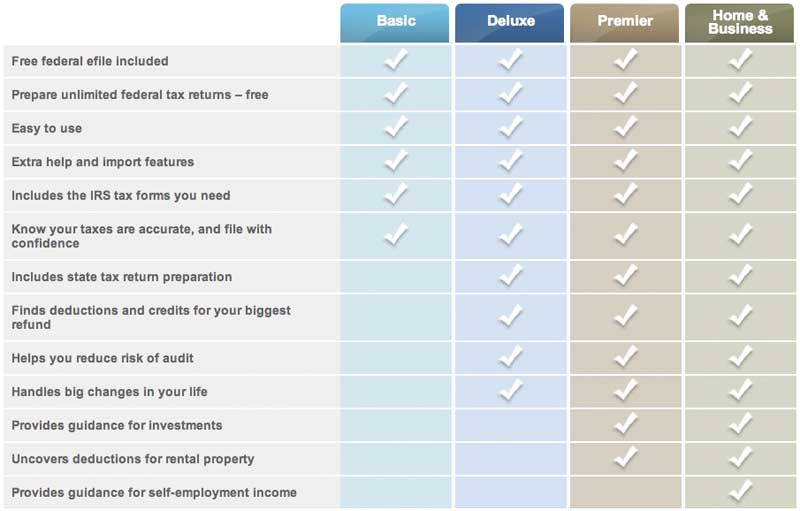 TurboTax Bundes free edition vs deluxe