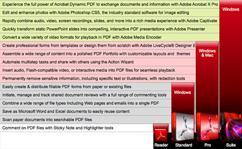 Acrobat X Desktop Family Comparison