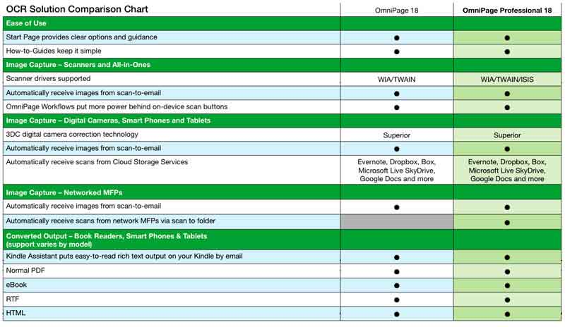 OCR Solution Comparison Chart