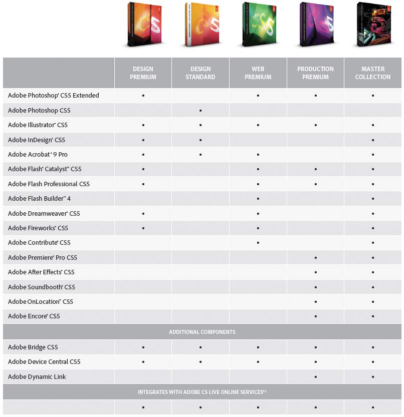cs5 suite chart Adobe Creative Suite 5 Design Premium Student & Teacher Edition
