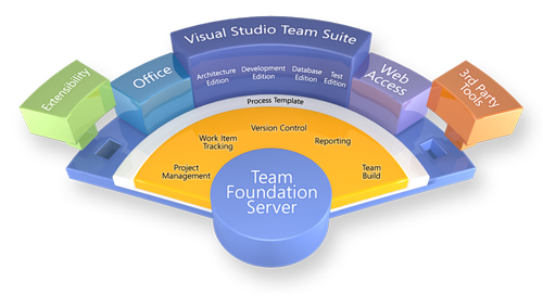 Getting Started with Git in Visual Studio and Team ...