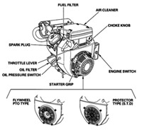 Viewdiary likewise Honda Gx340 Engine Diagram also Keihin Fuel Filter also Honda Electric Start Wiring Diagram 390 additionally Honda Gx390 Electric Start Wiring Diagram. on honda gx240 wiring diagram