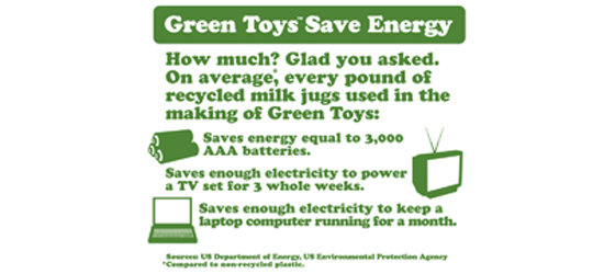 Energy saving facts