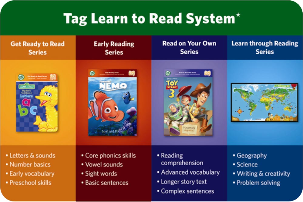 Leap Frog Learn to Read Tag Learning Reading System Reader Green Pen