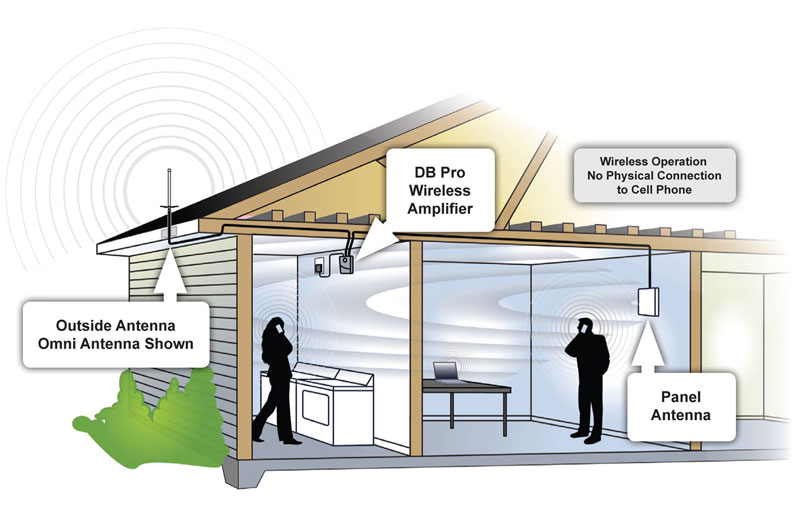 How To Increase Wifi Reception In A Metal Building