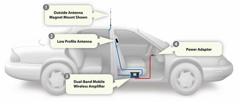 Car radio antenna booster installation