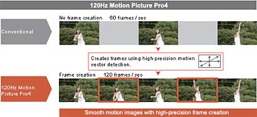120Hz Motion Picture PRO 4